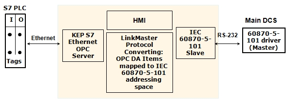 OPC Protocol Converter